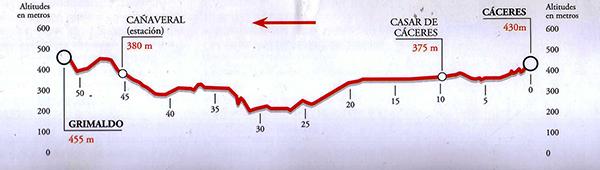 Виа де ла Плата на велосипеде